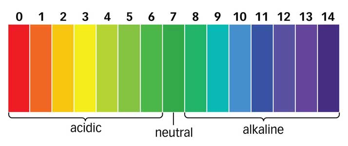 pH Werte Osmoseanlage